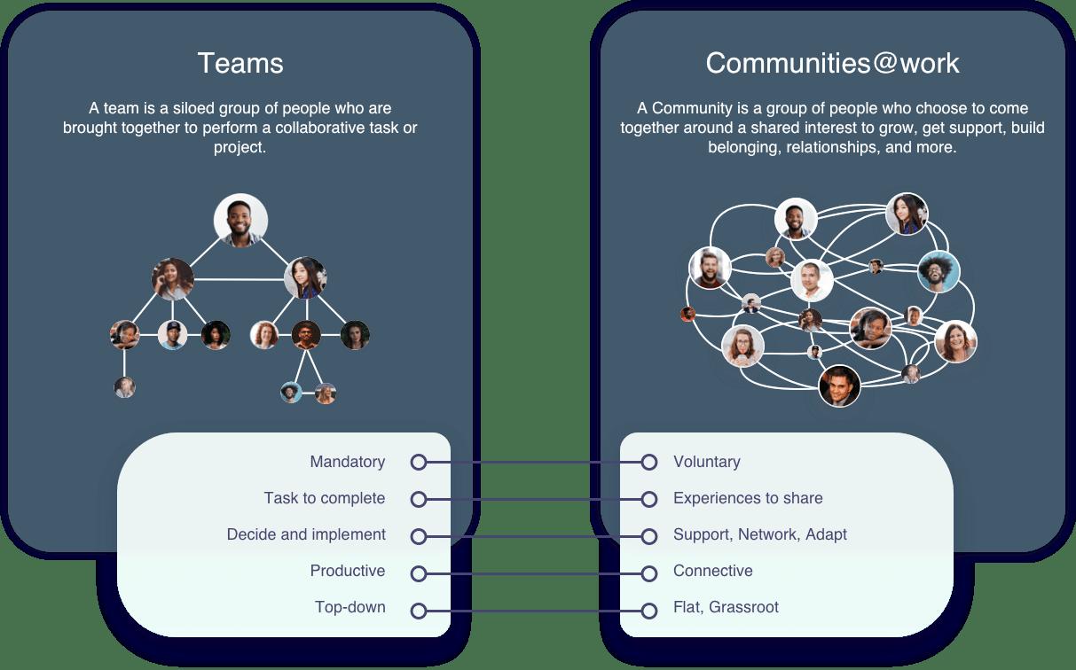 Teams - Communities